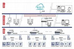 智慧节能管理系统
