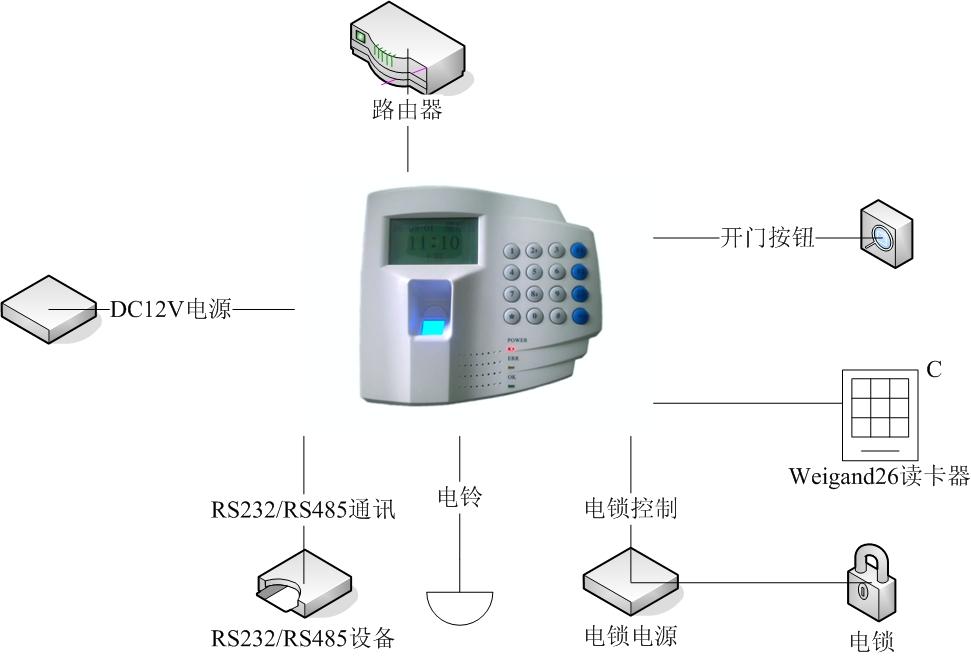 FP100指纹一体机 门禁考勤 IC卡&指纹  密码&指纹 2