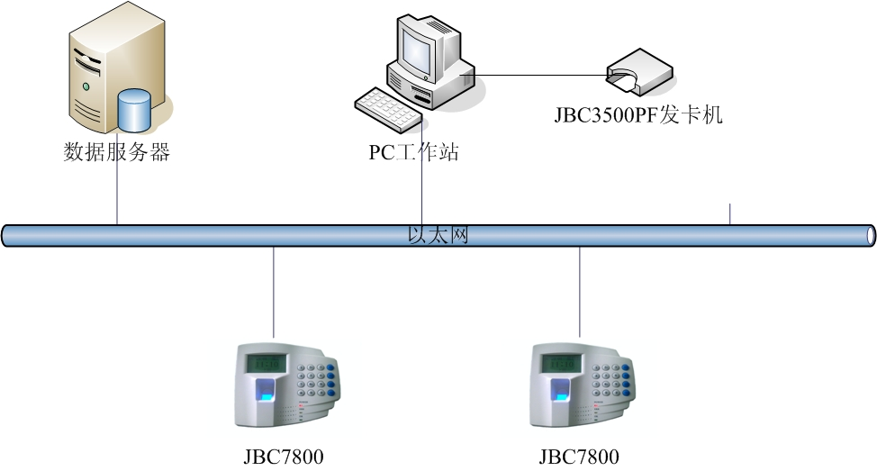 FP100指纹一体机 门禁考勤 IC卡&指纹  密码&指纹 3