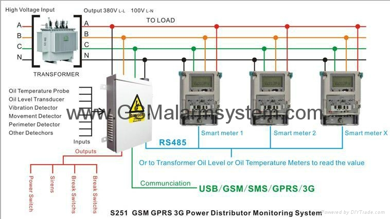 Electrical Energy Monitoring System : Gsm g power distribution monitoring system s king