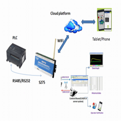 RS485 Serial Port to SMS Gateway