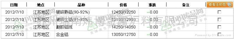 江苏地区废铝价格行情
