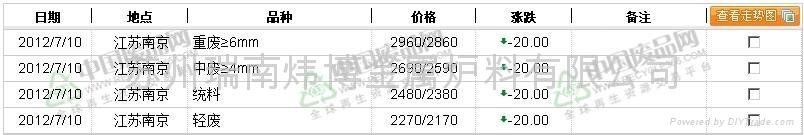 南京地区废钢价格行情