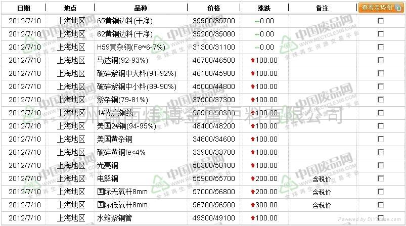 上海地区废铜价格行情