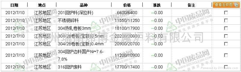 上海地区废不锈钢行情