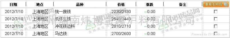 上海地区废铁价格行情