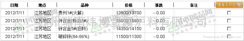 上海地区废锌价格行情