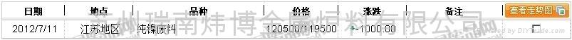 上海地区废镍价格行情