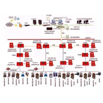 煤矿安全监控系统 3