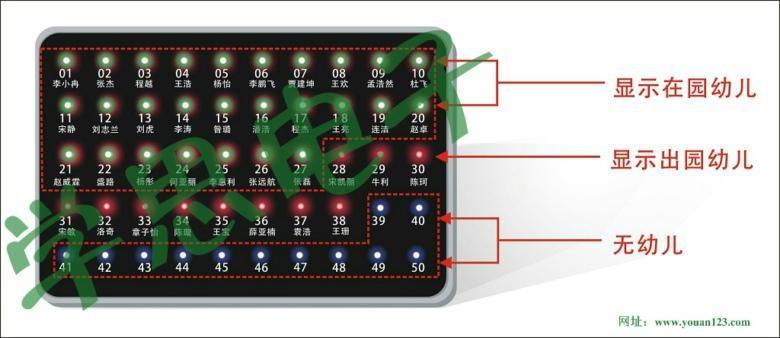 幼儿園教室機分區呼叫系統(LED屏顯示) 2