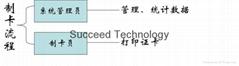 斯科德証件管理髮行系統V9
