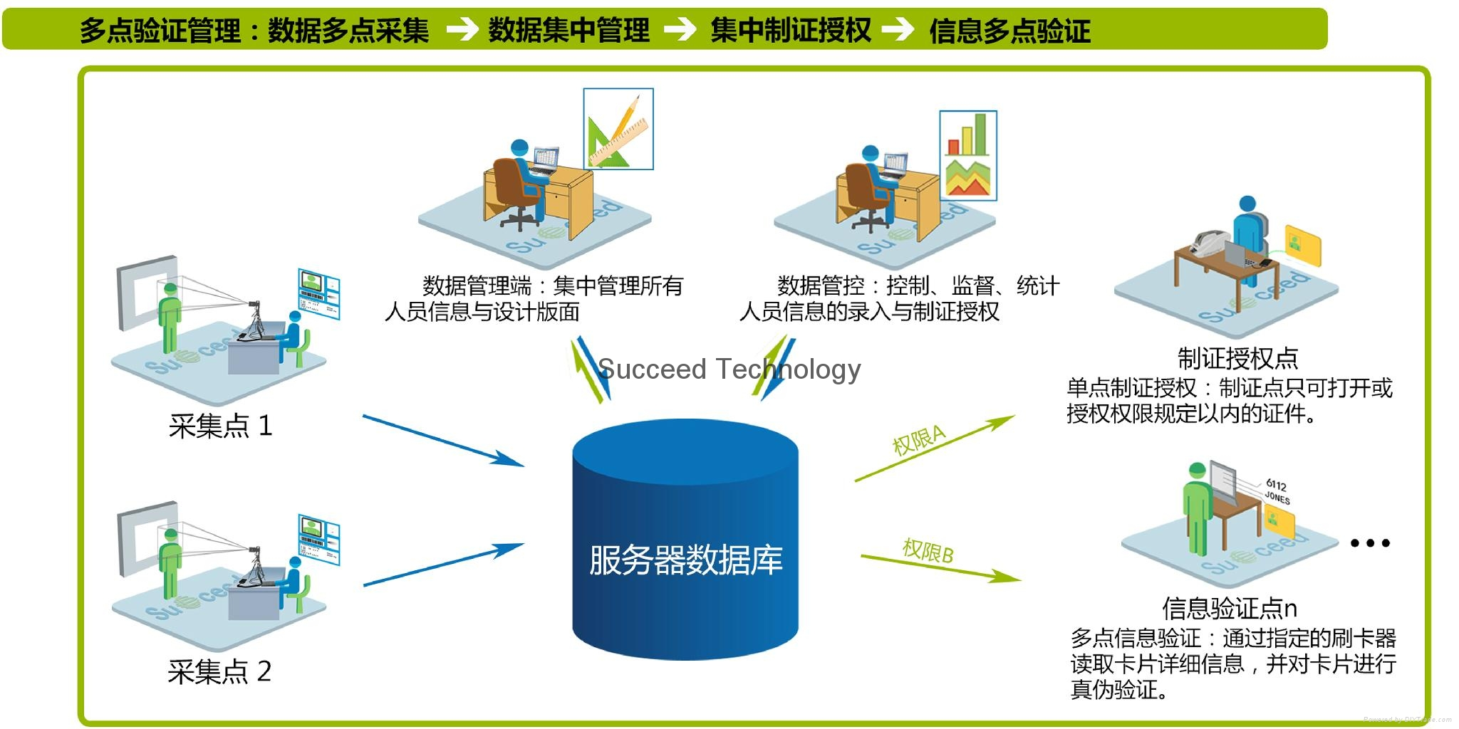 Succeed certificate management and distribution system - V9 (China ...