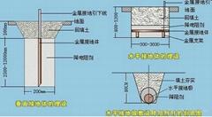 青岛接地电阻测试