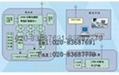 分界测控系统配网自动化系统