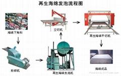 再生海綿生產線