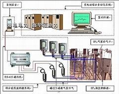 ED0506系列微水密度綜合在線檢測裝置