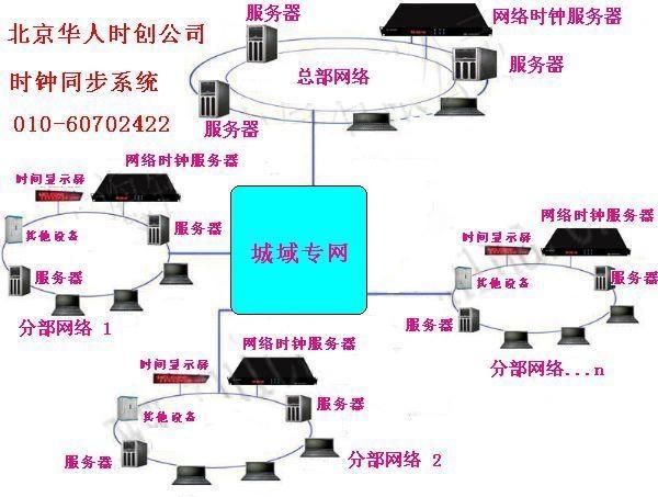 網絡時間同步系統、時間同步服務器 1