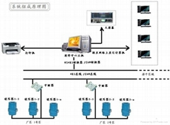 廠區人員車輛進出定位管理系統