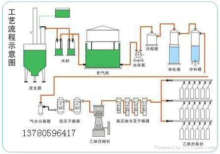 溶解乙炔设备 1