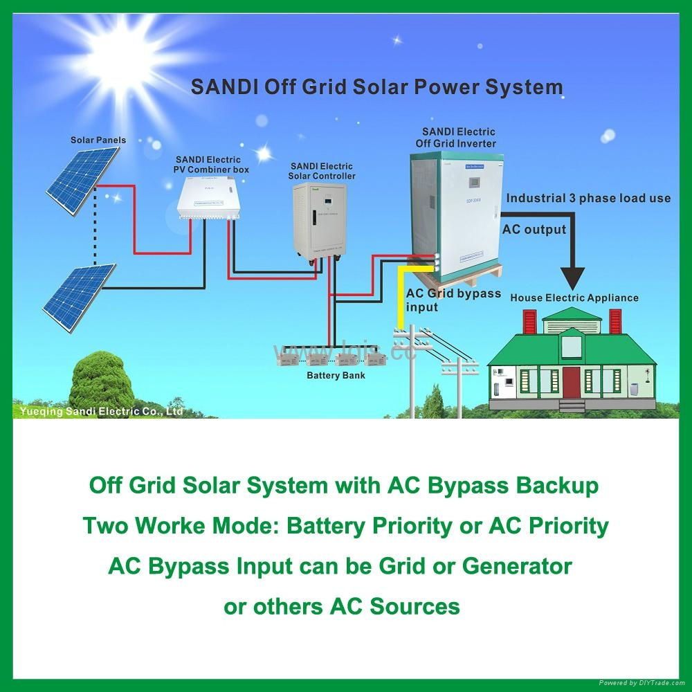 how to get three phase power