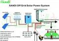 15kw 25kw 30kw off grid inverter with AC bypass and AC charger 5