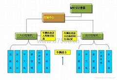 重慶停車場收費系統