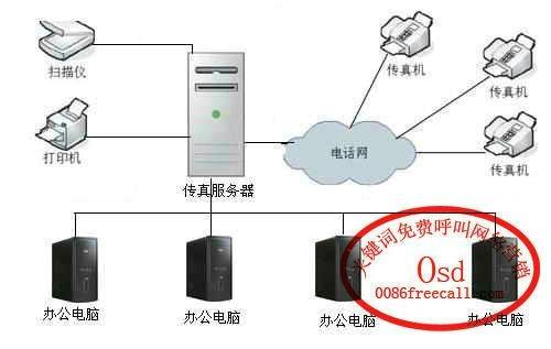 无纸传真系统 1