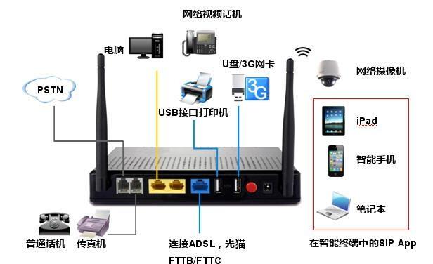 无线IPPBX 1