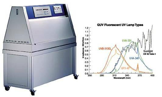 QUV Accelerated Weathering Testing Machine ASTM G154 3
