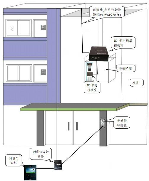 IC卡電梯控制系統對講聯動型 1