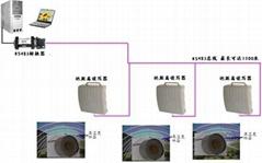 溫室大棚溫濕度監控系統
