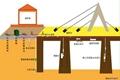 桥梁健康监测系统