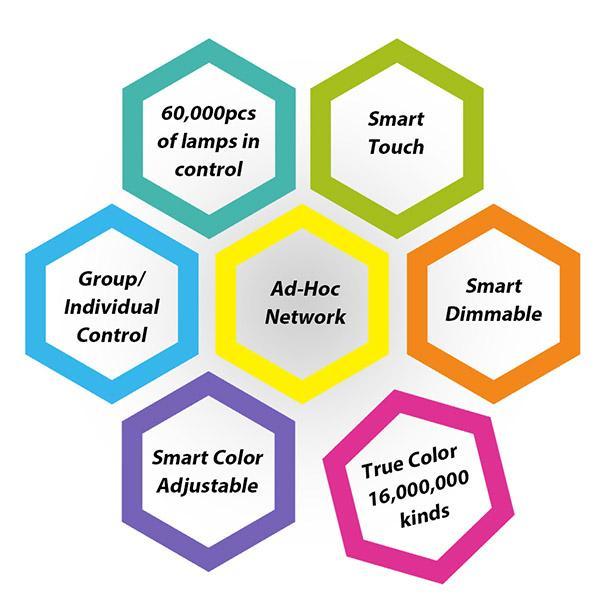 3030 20W RGBW WIFI SMART LED PANEL LIGHT 2