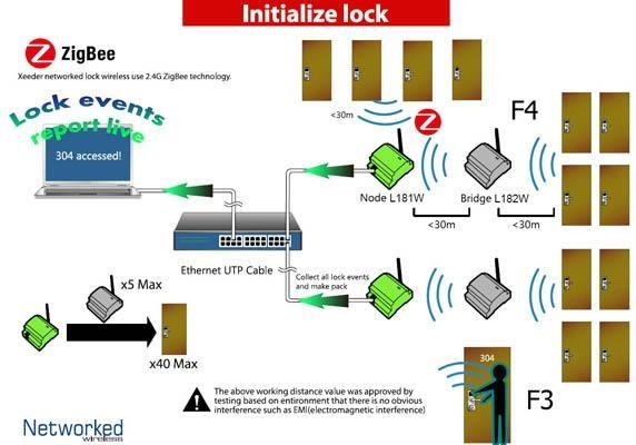 Wireless Online Lock 4