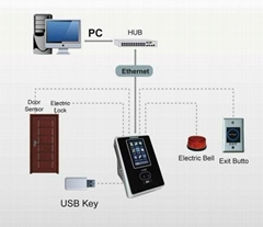 Built-in WIFI Biometric Time Attendance Terminal with Face, RFID, Pin Identifica