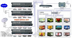 奥克视数字电视机顶盒共享器