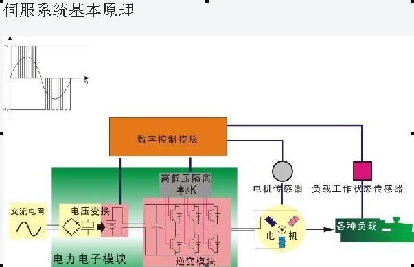 富强鑫注塑机节能改造 1