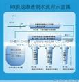 RO water purifier 2