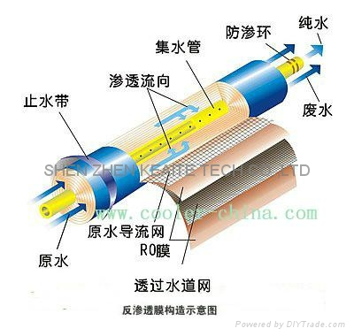 RO反滲透純水器 3