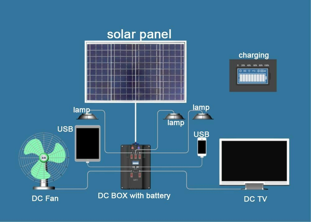 Dc home use solar system 50w bct dct 50w blue carbon for How to use solar energy in your home