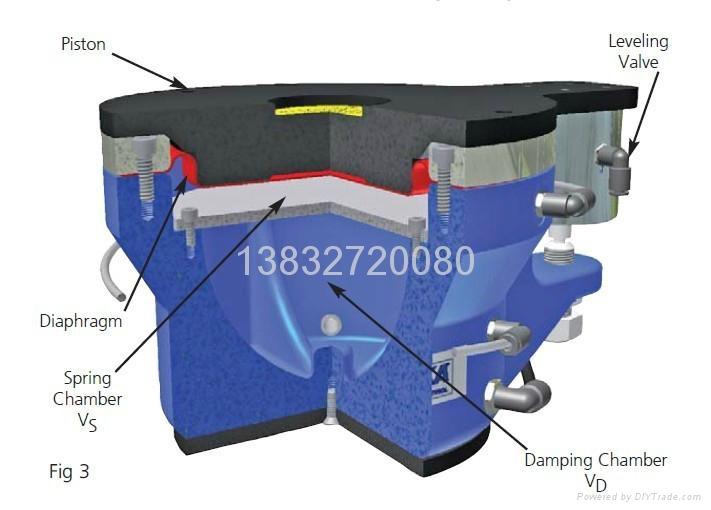 發動機鐵底板採用德國Bilz(比爾茲)空氣彈簧 5