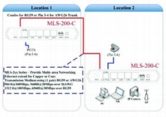 长距离(LRE)传输设备