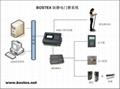 ESD防靜電門禁系統