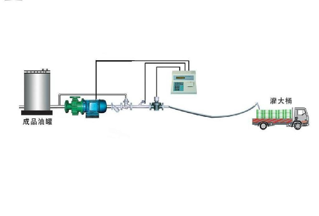 潤滑油自動化裝桶 1