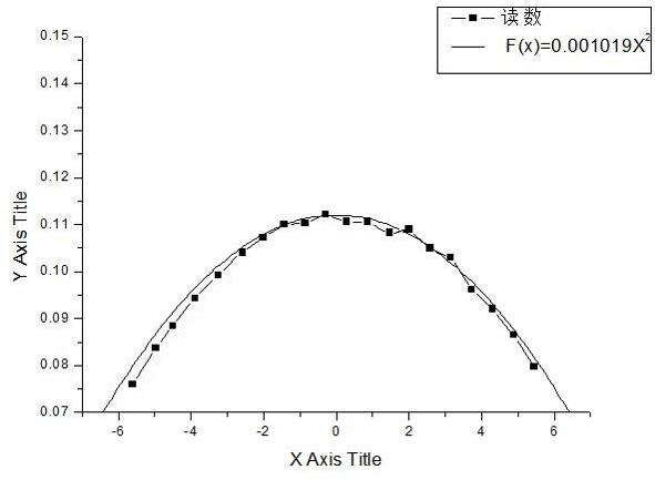 曲面光纖陣列 2
