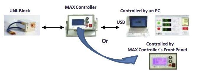 一體化射線源MAX-UNI-Block 3