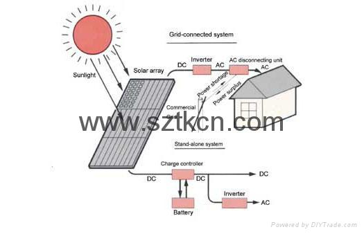 solar grid-connected system 2