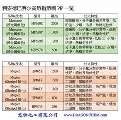 Metocene Meltblown PP resin