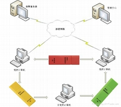 磐固USB安全移动存储管理系统
