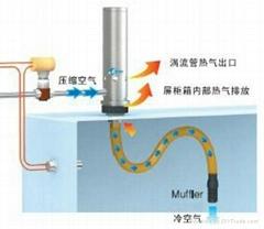 渦流管機箱冷卻器
